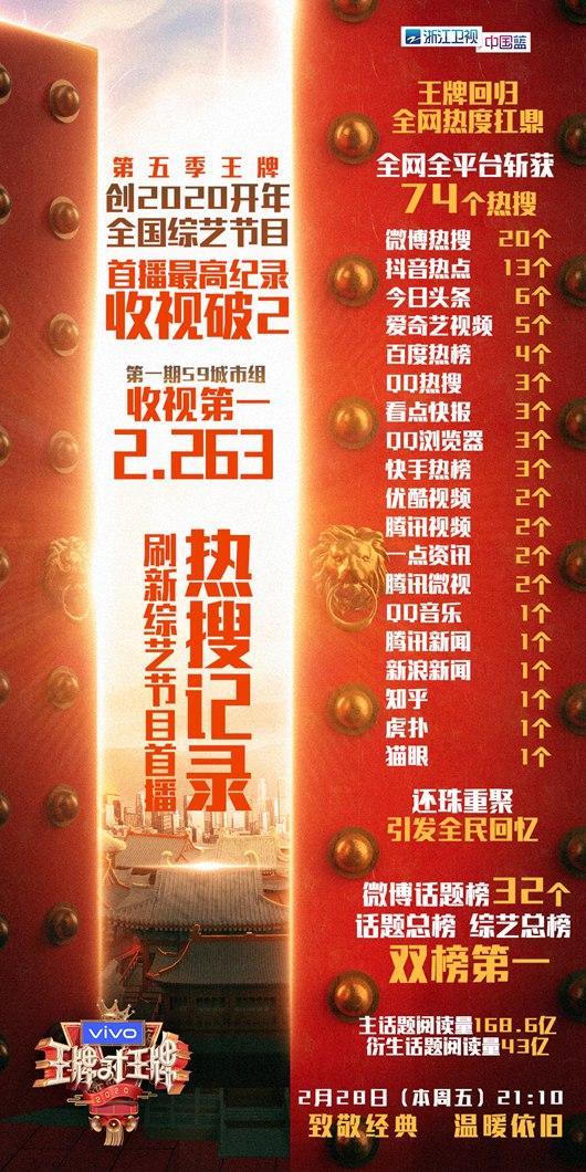 首播收视破2,收视及热度创2020开年综艺节目最高纪录